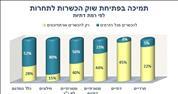 מסמר נוסף בארון הקבורה של הרבנות; 80% מהציבור תומכים בפתיחת שוק הכשרות לתחרות